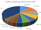 Thị phần môi giới HNX quý IV/2016: Bất ngờ với SHS