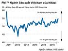Nikkei: PMI Việt Nam tăng 22 tháng liên tiếp, lĩnh vực sản xuất cải thiện mạnh mẽ