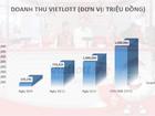 Vietlott chốt năm 2016: 12 tỉnh, 24 đại lý, 2.000 điểm bán hàng, 1.600 tỷ đồng doanh thu