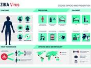 TP.HCM phát hiện thêm 2 ca nhiễm virus Zika