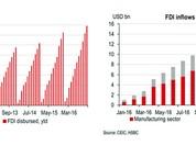 Năm 2016: Việt Nam giải ngân vốn FDI đạt kỷ lục