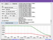 5 ứng dụng giúp kiểm tra tốc độ của USB