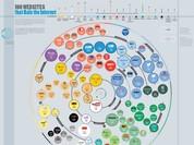 Google, Youtube và Facebook dẫn đầu top 100 website được truy cập nhiều nhất