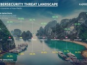 Việt Nam đứng đầu châu Á về sự cố máy tính