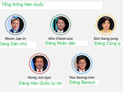 Bầu cử Tổng thống Hàn Quốc: Ông Moon Jae - in sẽ đắc cử
