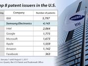 Mỗi ngày, Samsung đăng ký 19 bằng sáng chế tại Mỹ