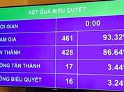 Quốc hội thông qua dự án sân bay Long Thành với tỷ lệ 86,64%