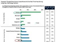 Biểu đồ này cho thấy chuyển đổi sang đám mây đau đớn như thế nào đối với IBM, Oracle