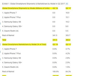 Bộ đôi iPhone 7/7 Plus là smartphone bán chạy nhất trong Q2/2017