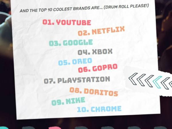10 thương hiệu được tuổi teen yêu thích.