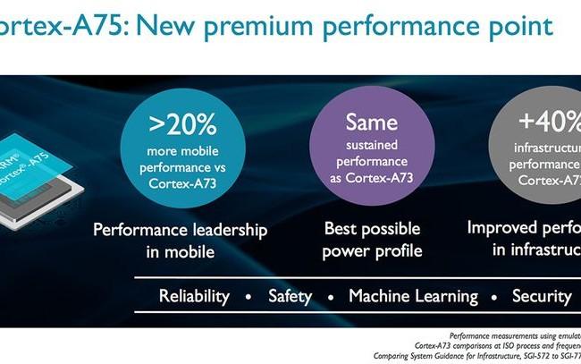 Tại sự kiện Computex đang diễn ra ở Đài Loan, ARM đã công bố các dòng chip mới