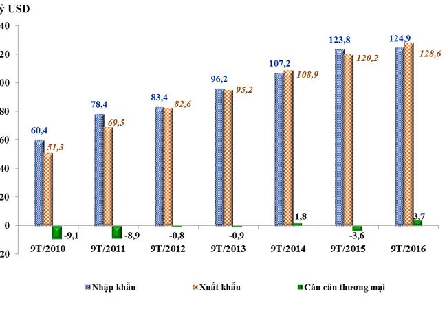 Kim ngạch xuất khẩu, nhập khẩu trong 9 tháng từ đầu năm giai đoạn 2010 - 2016 (Nguồn TCHQ)