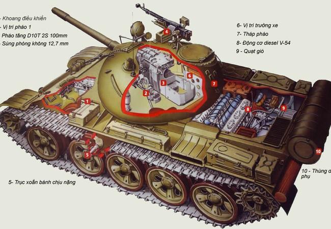 Lịch sử huyền thoại tăng T-54&T-55