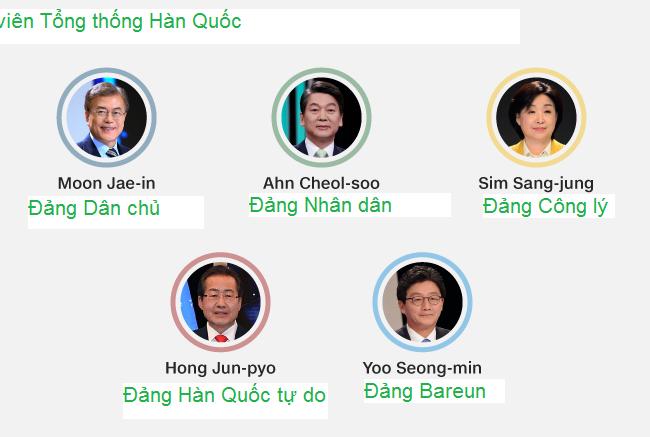Các ứng viên chính trong cuộc bầu cử Tổng thống Hàn Quốc