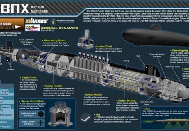 Ý tưởng tàu ngầm hạt nhân chiến lược lớp Colombia của Mỹ. Ảnh: Cankao
