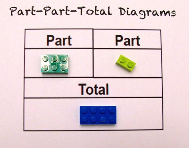 Một cô giáo dùng LEGO để dạy trẻ em học toán, cực dễ hiểu - ảnh 1