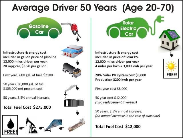 Ô tô điện sẽ rẻ hơn ô tô động cơ đốt vào năm 2030 - ảnh 1