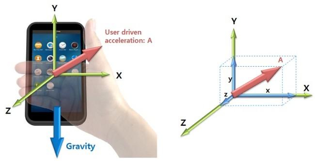 Tìm hiểu các cảm biến trên smartphone và cách chúng hoạt động - ảnh 2
