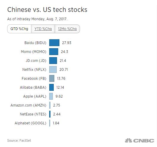 """Cổ phiếu công nghệ Trung Quốc còn sốt hơn cả """"FANG"""" của Mỹ - ảnh 1"""