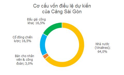 IPO Cảng Sài Gòn: Vingroup, VPBank và Vietinbank đăng ký làm cổ đông chiến lược - ảnh 1