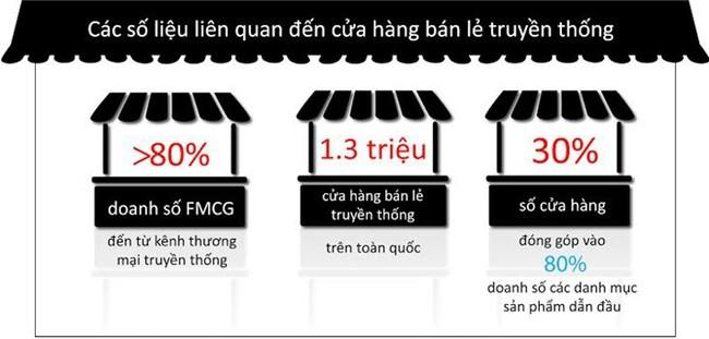 Nielsen: Kênh thương mại truyền thống thống trị ngành hàng tiêu dùng - ảnh 2