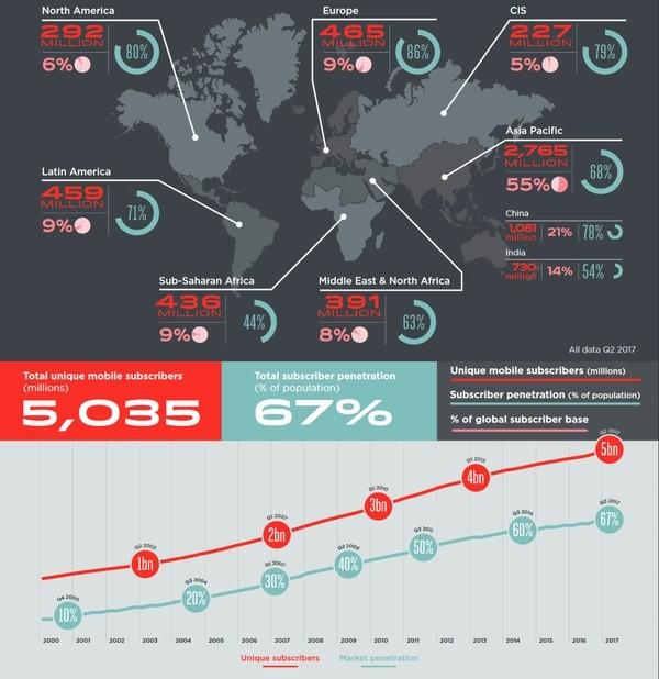 Thế giới đã có 5 tỷ người sử dụng điện thoại di động - ảnh 2
