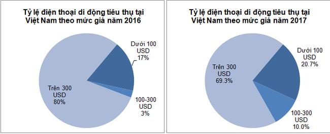 Người dùng Việt Nam đang có xu hướng mua điện thoại giá rẻ và tầm trung hơn là mua điện thoại cao cấp.