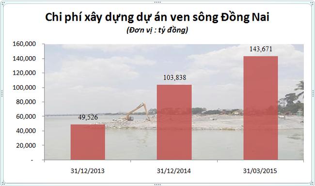 Dừng dự án lấp sông Đồng Nai, chủ đầu tư mất trắng 143 tỷ đồng - ảnh 1
