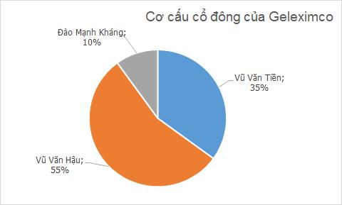 """Chân dung đại gia bất động sản Vũ Văn Tiền và """"ván bài"""" HANIC - ảnh 1"""
