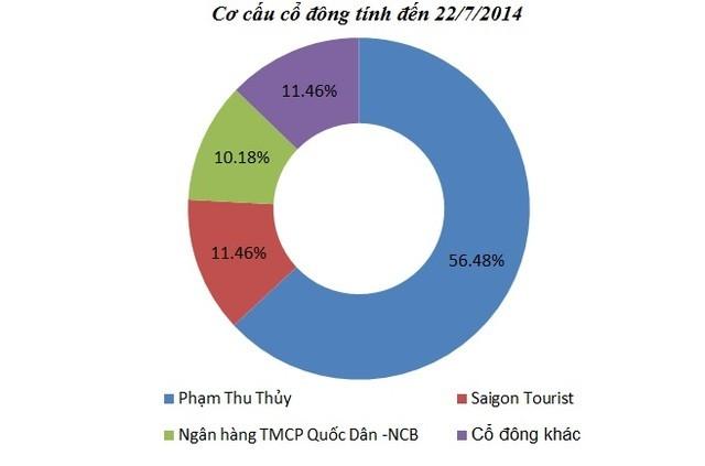 Dự án 1,5 tỷ USD Saigon SunBay và sự xuất hiện bất ngờ của Vingroup - ảnh 3
