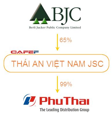 Trước khi muốn mua lại Metro, tỷ phú Thái Lan đã thâu tóm Phú Thái Group - ảnh 1