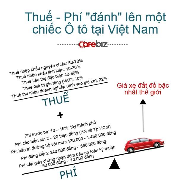 """Điểm mặt các loại thuế, phí """"đánh"""" lên 1 chiếc ô tô ở Việt Nam - ảnh 1"""